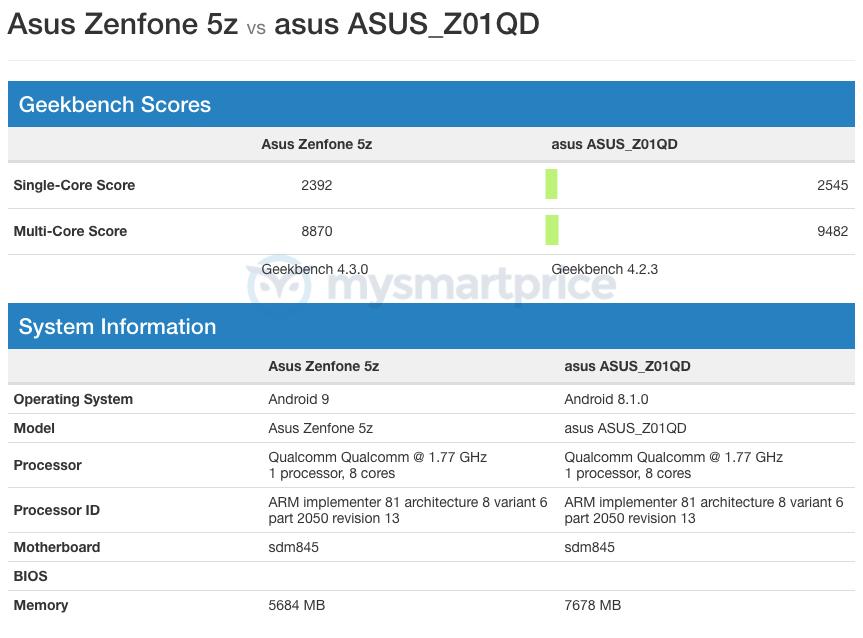 Asus Zenfone 5Z Geekbench