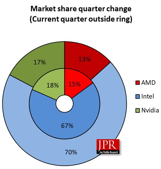 GPU sales