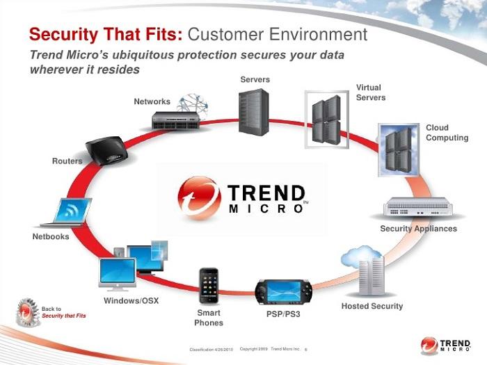 Trend Micro Inc