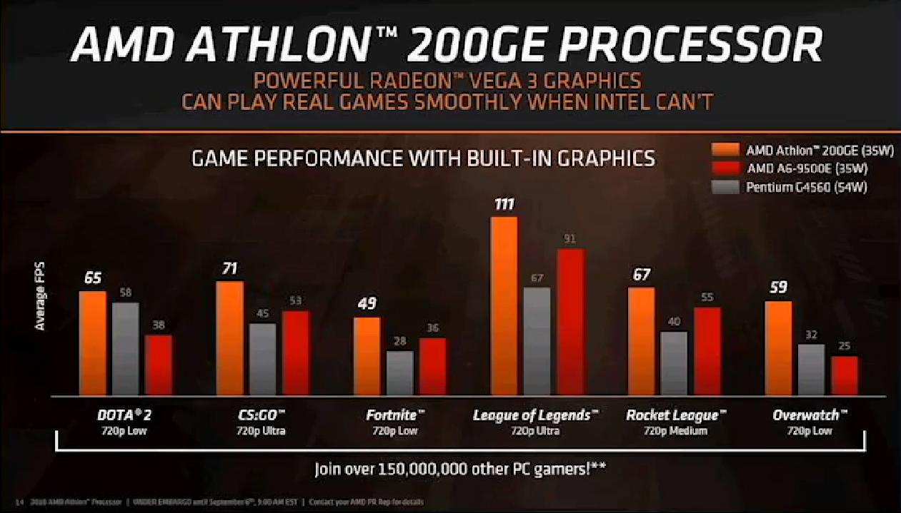 AMD анонсує нові споживчі та комерційні процесори Athlon Pro і Ryzen Pro