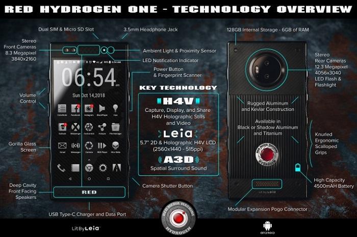 Опубликованы полные технические характеристики голографического смартфона RED Hydrogen One