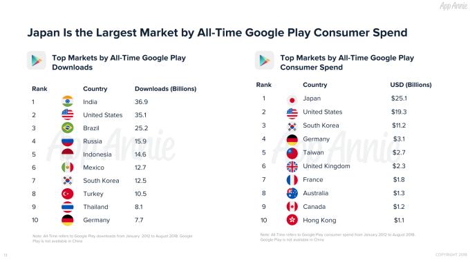 В честь юбилея Google Play компания App Annie поделилась интересной статистикой