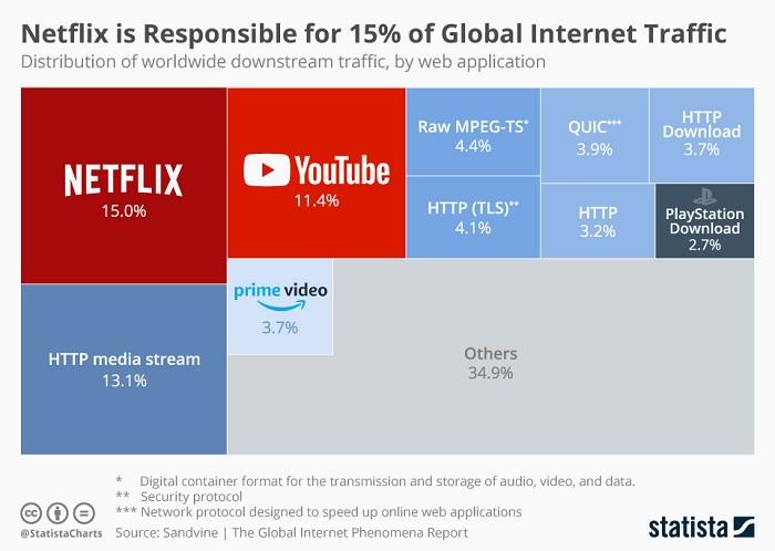 Statista: Netflix доминирует в мировом интернет-трафике, PlayStation отвоевала 2,7%