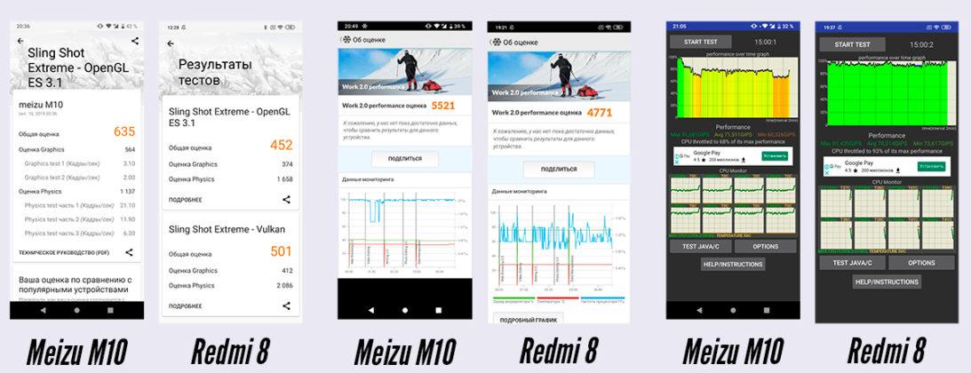 Redmi 8 vs Meizu M10