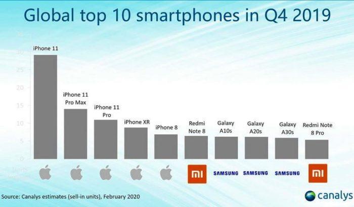 Топ-10 смартфонів за IV квартал 2019 року