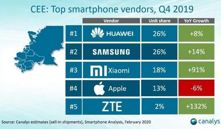 ринок смартфонiв