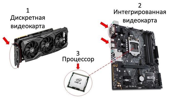 Дискретная или интегрированная видеокарта