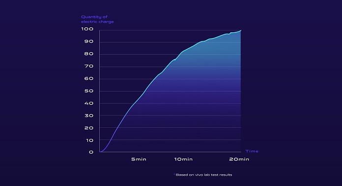 Беспроводная зарядка Vivo APEX 2020