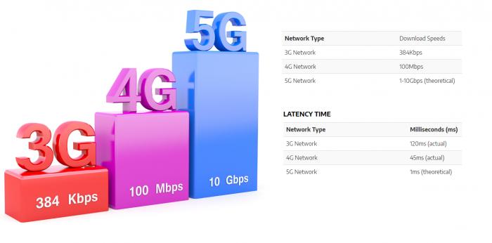 Нужны ли сети 5G дома?