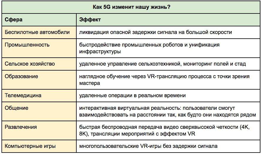 Как 5G изменит нашу жизнь?