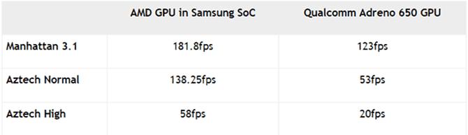 Exynos 1000 буде втричі швидшим за Snapdragon 865