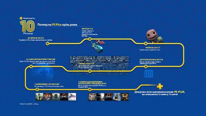 PlayStation Plus виповнюється десять років