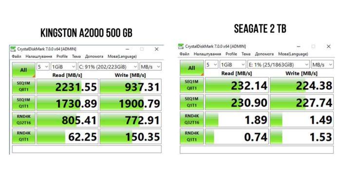Kingston A2000 500 GB vs Seagate 2 TB