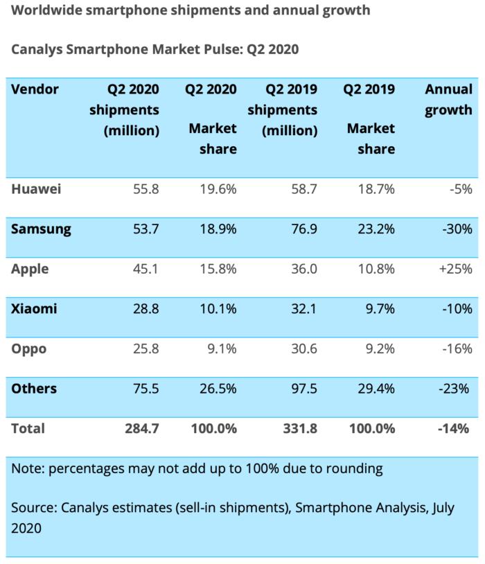 Canalys smartphone sales Q2 2020