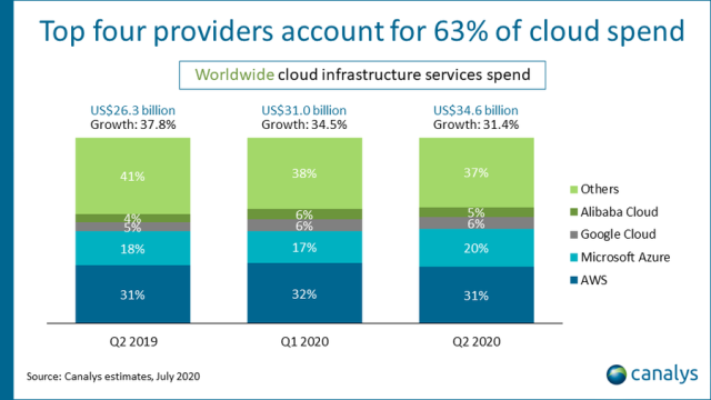 Cloud-share-of-AWS-Microsoft-Google-in-Q2-2020