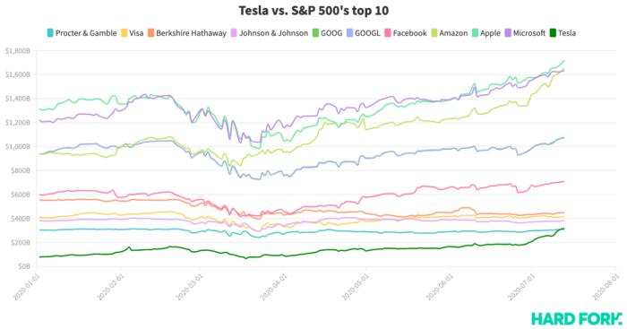 Tesla top 10