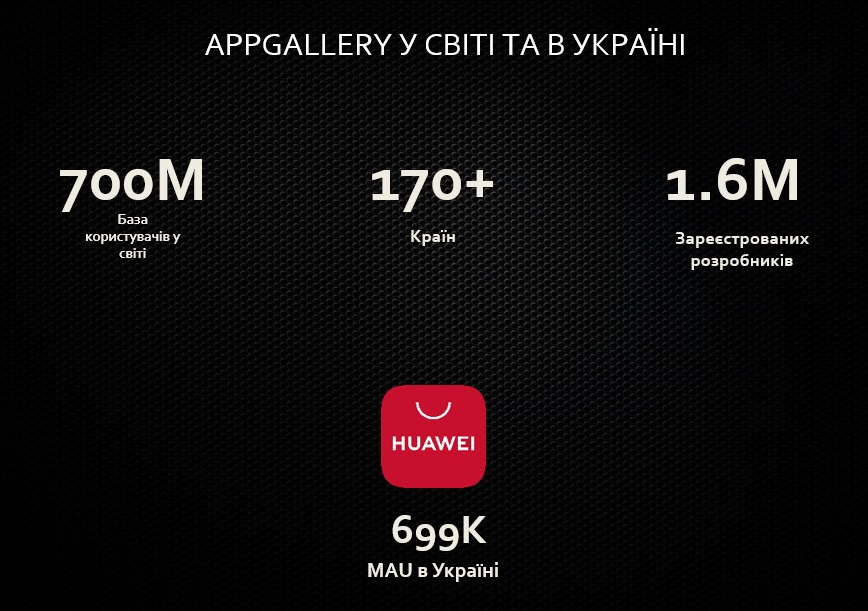 Huawei AppGallery Stat