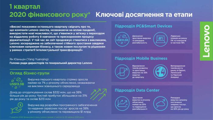 infographiks ukr lenovo