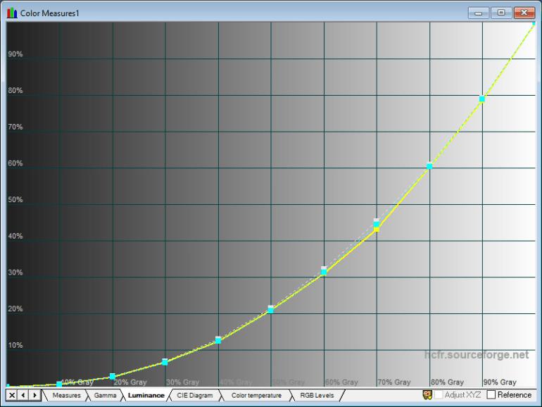 Vivo X50 Pro Display Test