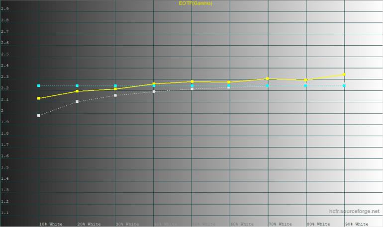 ASUS ExpertBook (B9) Display Test