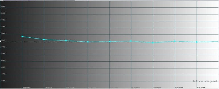 Realme 7 Display Test