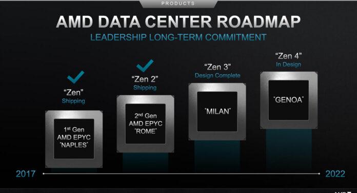 AMD Zen4 GENOA