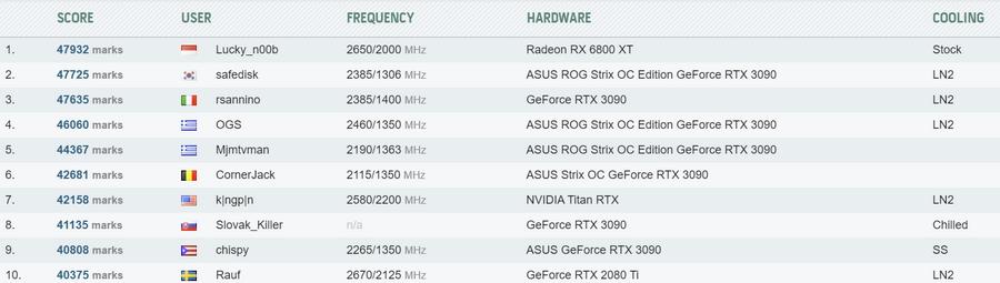 HWBOT RX6800 3DMark