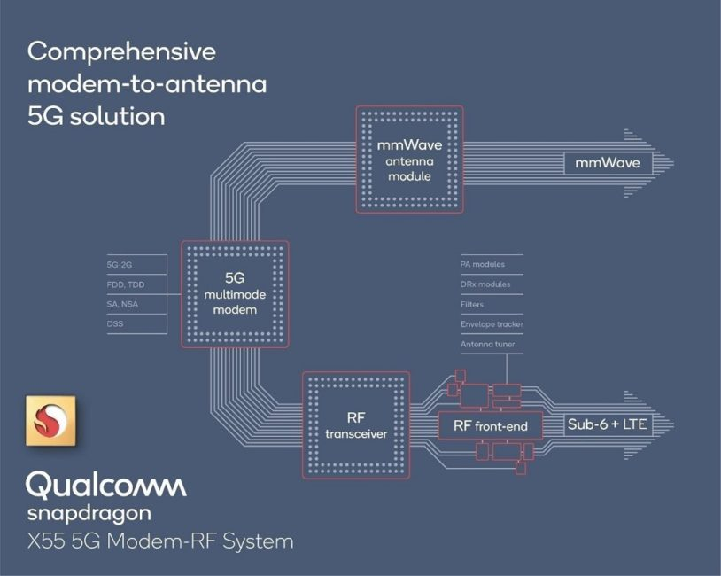 Qualcomm and Ericsson first in Europe to test laptops with embedded 5G modem on mmWave 5G network