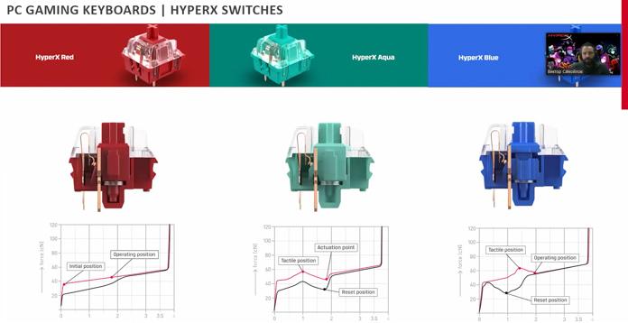 HyperX Red, HyperX Aqua, HyperX Blue