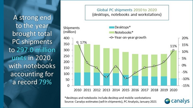 Canalys Global PC market