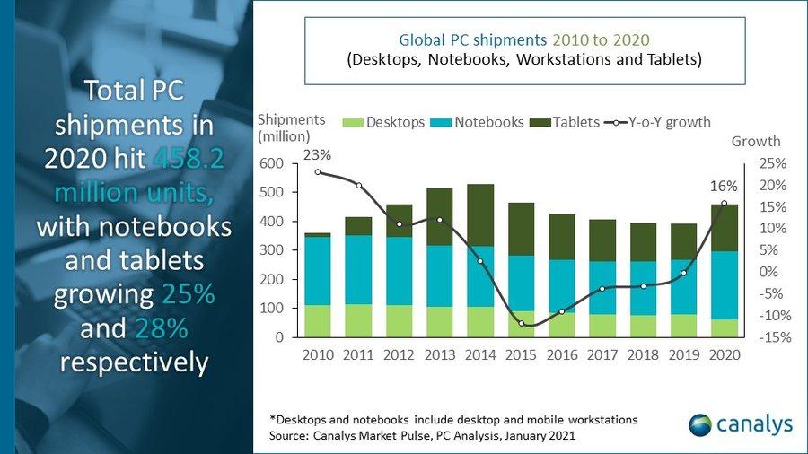 Продажі планшетів і хромбуков ставлять рекорди у IV кв 2020