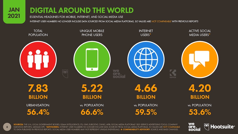 Digital Around the World 2021