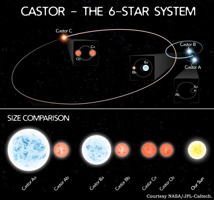 шестикратні орбіти зоряної системи Кастор