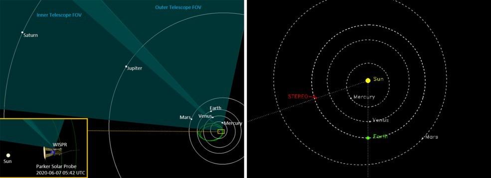 Дві діаграми, що ілюструють розташування Parker Solar Probe і STEREO в космосі 7 червня 2020