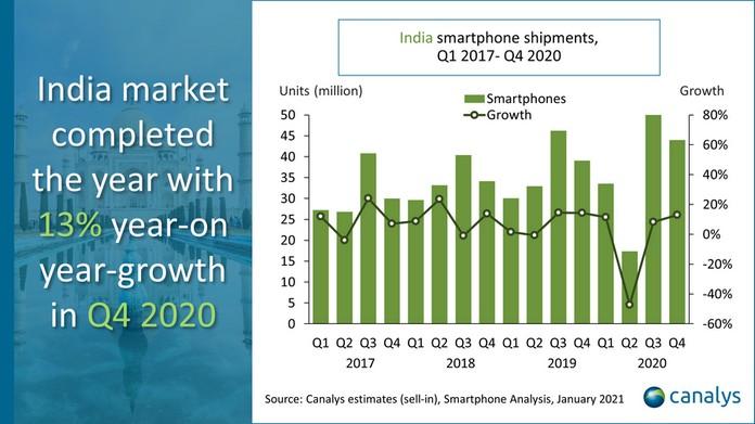 Xiaomi лідирує по поставкам смартфонів в Індії майже з 145 млн одиниць