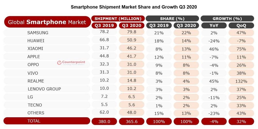Мировой рынок смартфонов