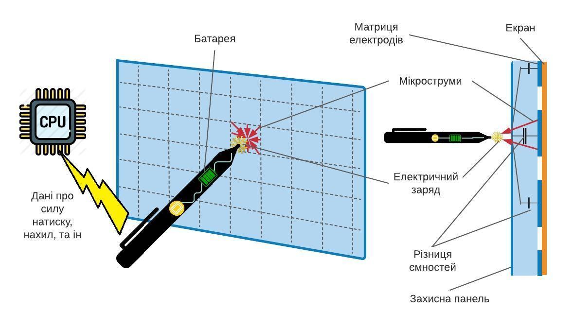 Принцип дії ємнісного сенсорного екрана з активним стилусом