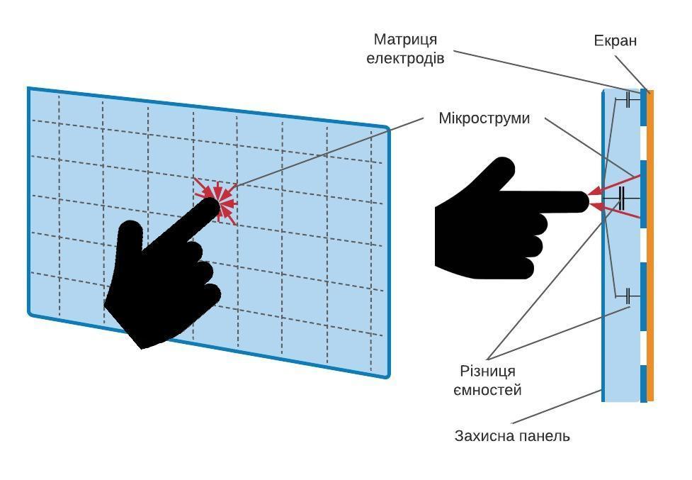 Принцип дії ємнісного сенсорного екрана