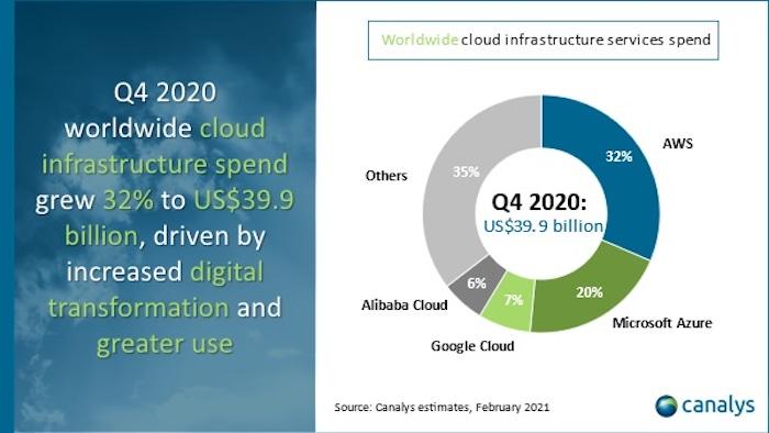 Clouds Q4 2020