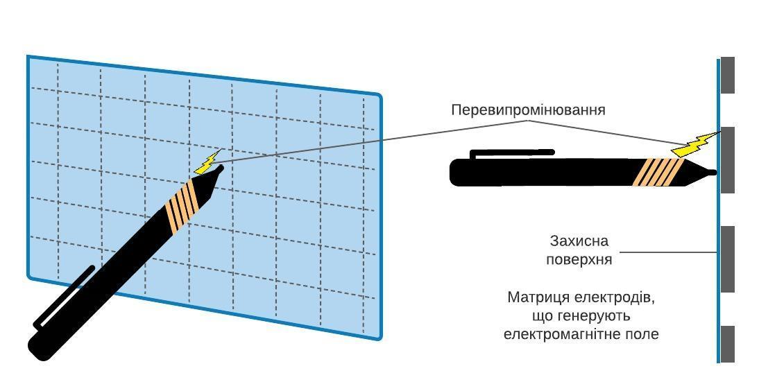 Принцип дії індукційної сенсорної панелі