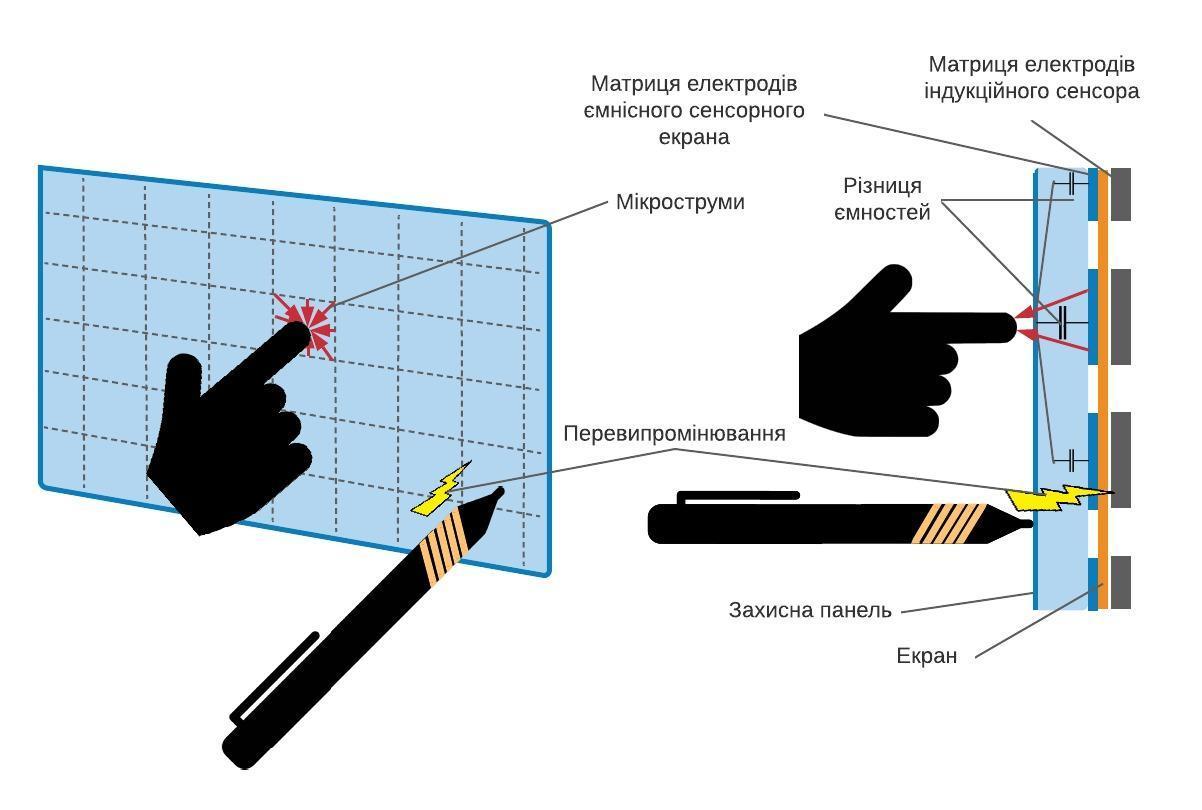Принцип дії комбінованого індукційно-ємнісного сенсорного екрана Wacom