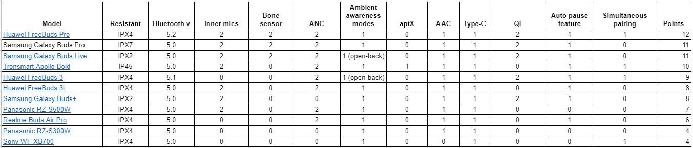 TWS Comparison - Equipment