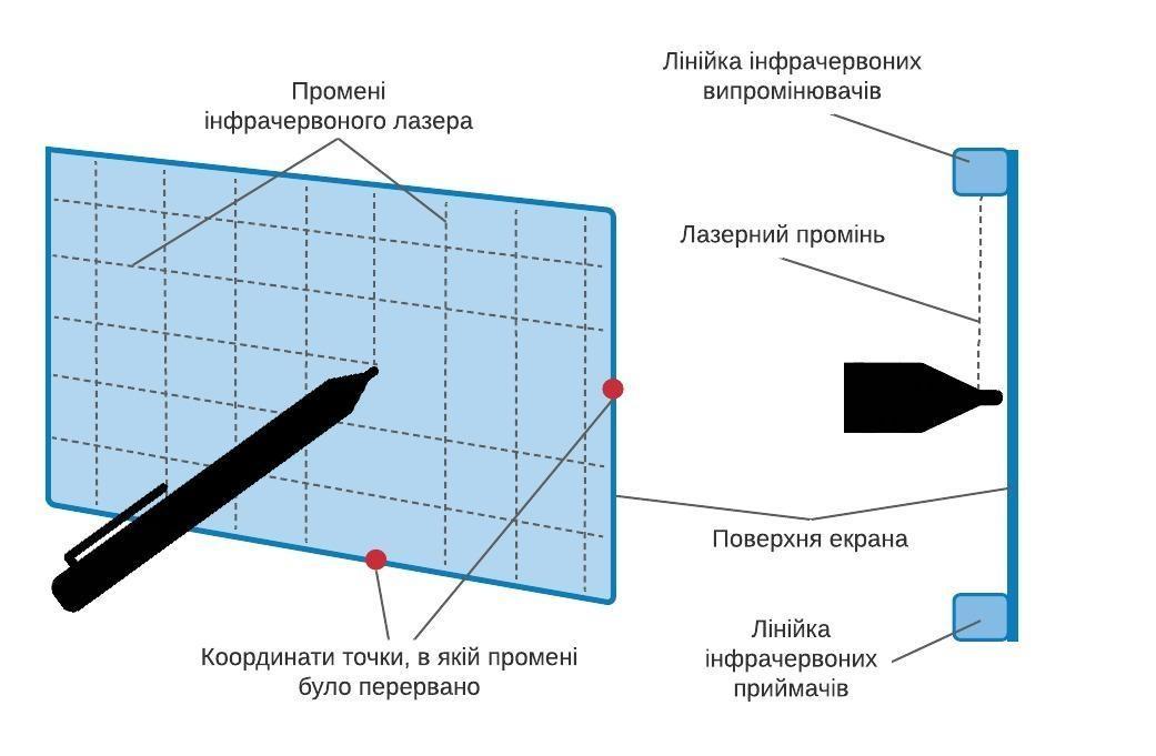 Принцип дії інфрачервоного сенсорного екрана