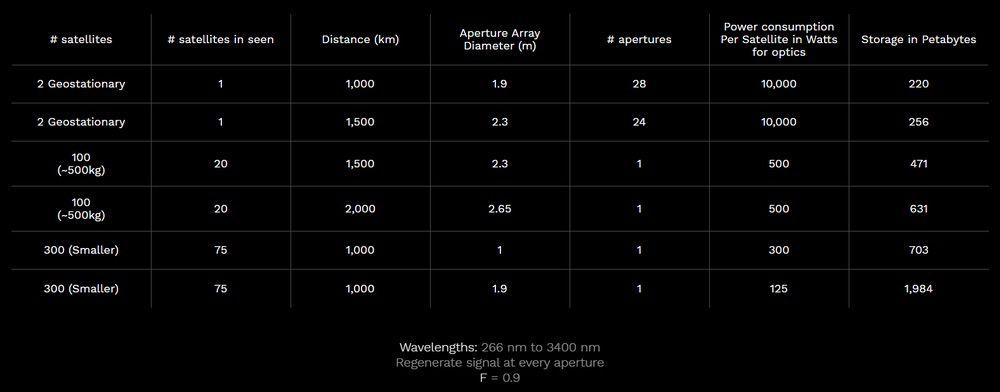 Satellites Specs