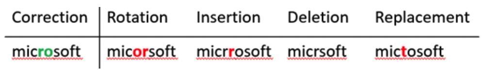 Microsoft Speller100 Human Annotations