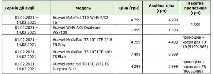 Huawei акція