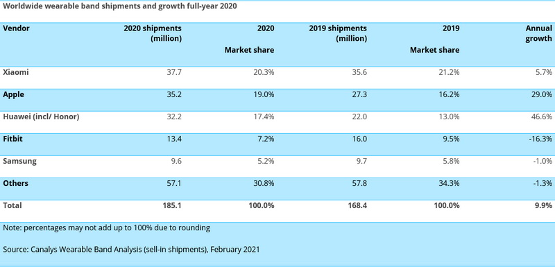 Global TWS and Wearables Q4 2020