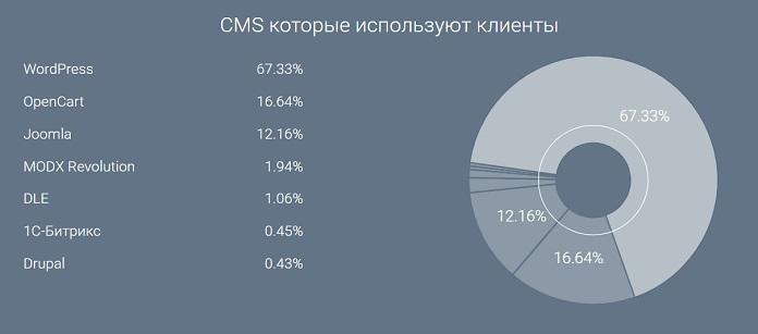 Более 67% сайтов созданы на WordPress