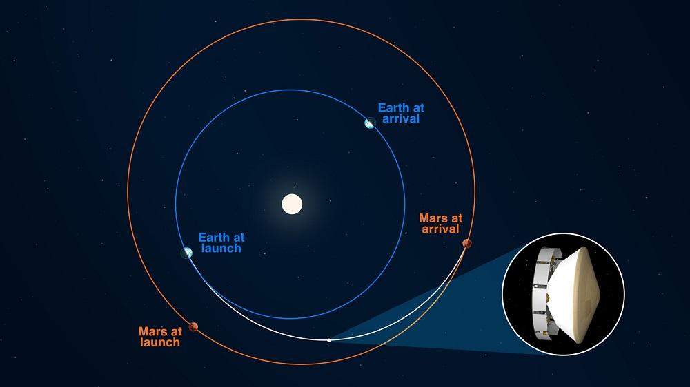 На связи Марс! О сложностях космических коммуникаций