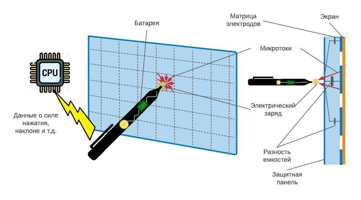 Принцип действия емкостного сенсорного экрана с активным стилусом